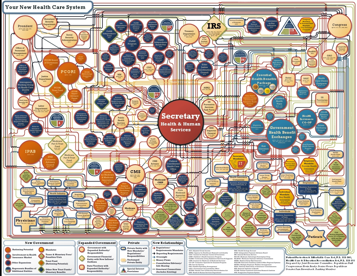 Complexity of the healthcare system